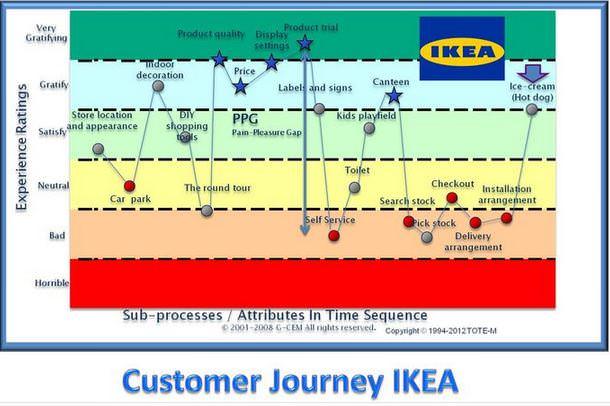 mapa podróży klienta